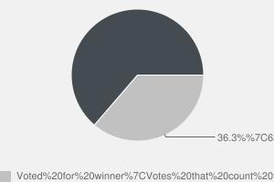 2010 General Election result in Bridgend